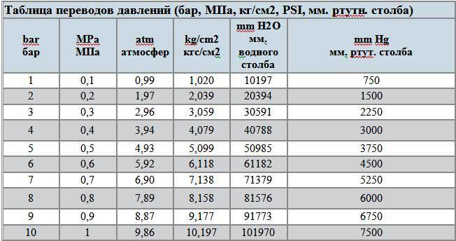 1выразите давление: а) в мпа - 0, 452 па;30 па; 235 па б) в мкпа - 0,000 007